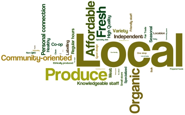 "This word cloud is based on the 613 survey respondents who said they would like to become a member of ""a community grocery that prioritizes local producers"". The responses to the question ""How would you want Hamilton's community grocery to be different than the place where you currently purchase your groceries"" were categorized into 52 themes and weighted according to how many times they were noted. These weighted responses are shown in this word cloud (kudos to wordle.net)."